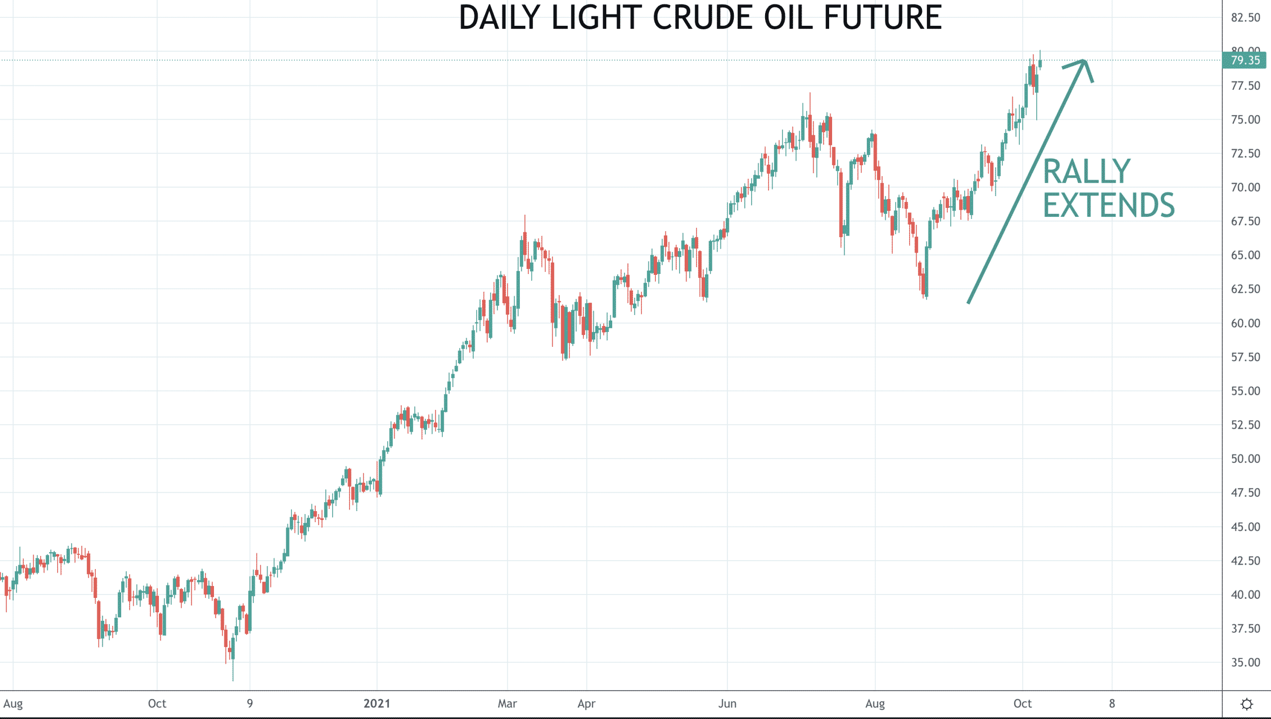 """Equities rebound as """"risk on"""" theme restarts; Oil surges to $80 Image"""